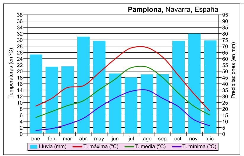 que ver en pamplona 2 dias Clima Pamplona