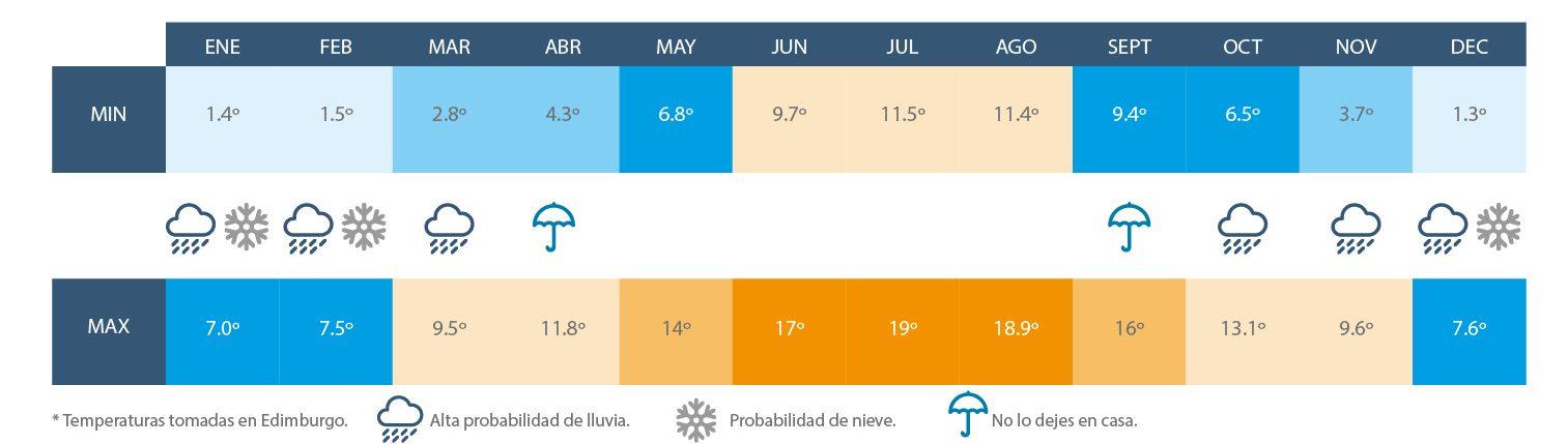 que ver en edimburgo español clima