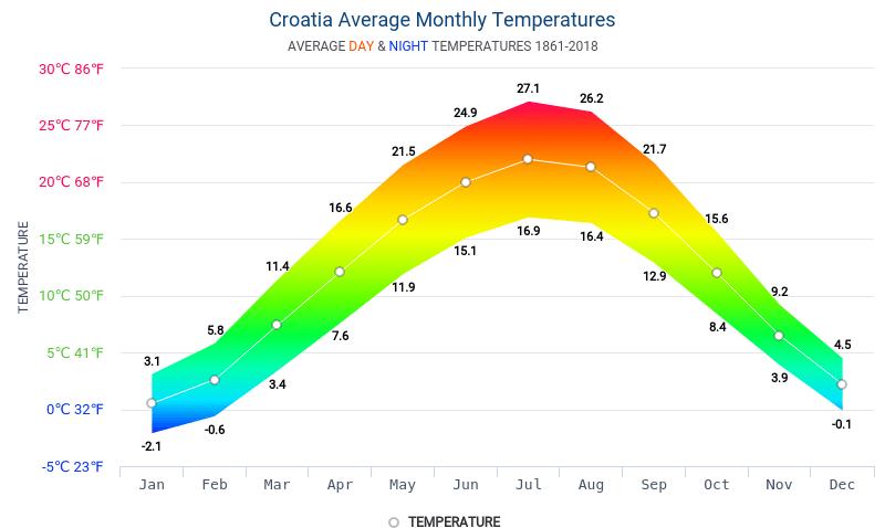que ver en croacia en 4 dias clima