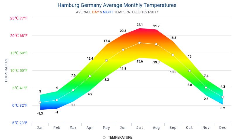 que ver en hamburgo en 5 dias clima
