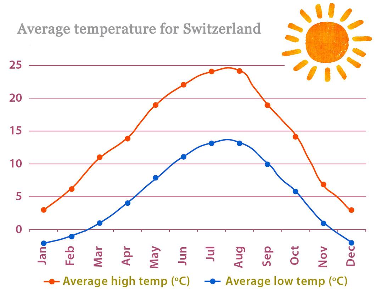 que ver en suiza en una semana clima